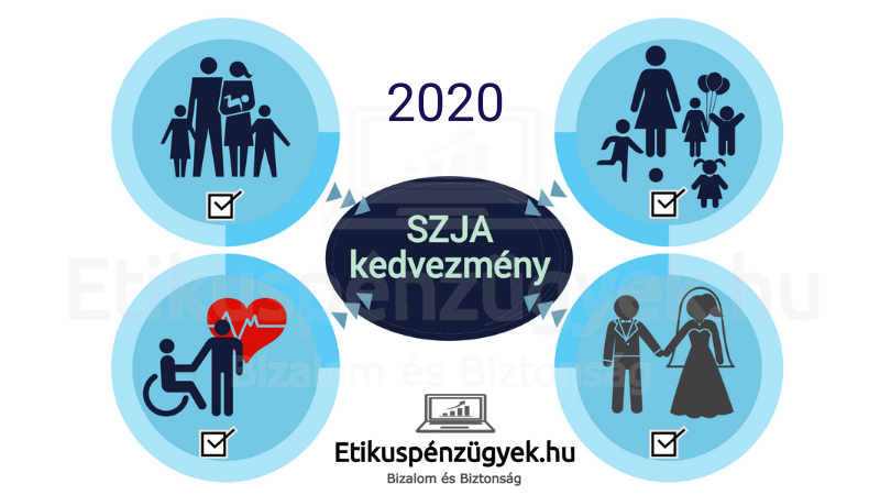Adóigazolások, nyilatkozatok és tennivalók az SZJA kedvezményekhez 2020