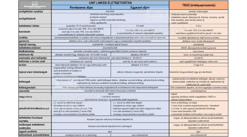 Melyiket válaszd: értékpapírszámla vagy unit-linked életbiztosítás? - 2.rész