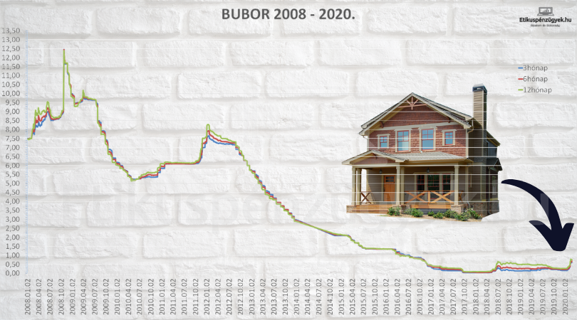 Elindult a változó kamatozású hitelek törlesztője felfelé