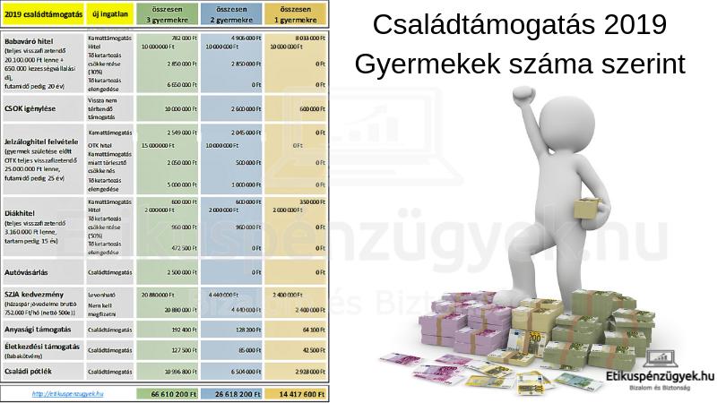 Akár 66 millió forint ingyen - összegyűjtöttük mennyi állami támogatást kaphatsz és mennyibe kerül felnevelni a gyermekeidet