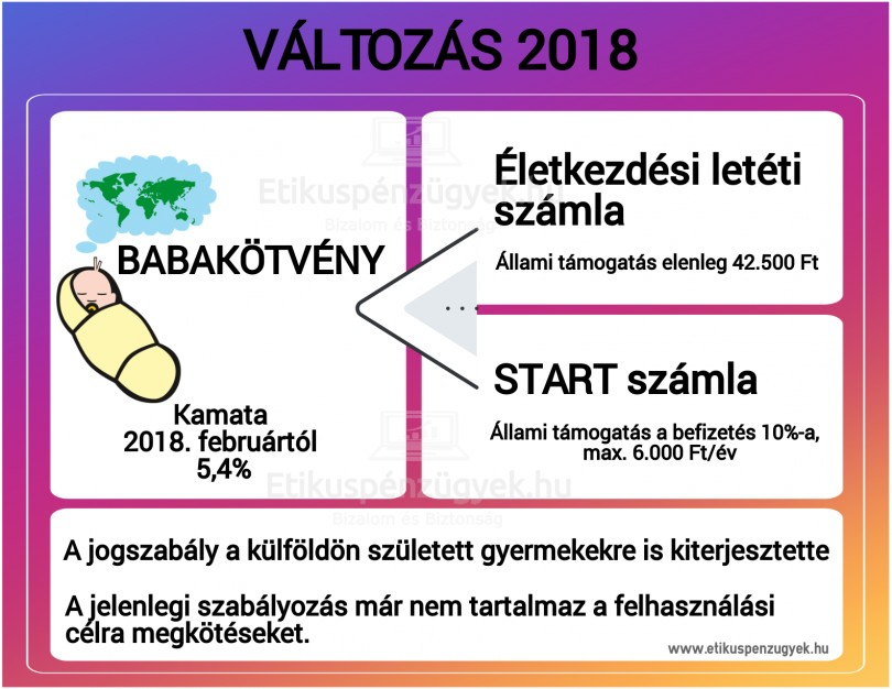 Most akkor megéri a Babakötvény vagy sem - mi változott 2018-ban?