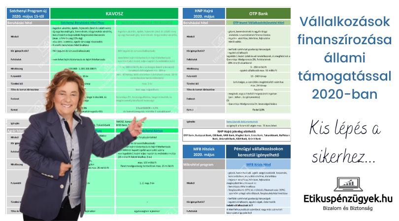 Melyik a legkedvezőbb vállalkozói hitel számodra és milyen ökölszabályokat tarts be? - 1.rész
