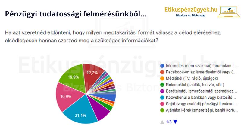 Milyen a jó pénzügyi blog? - 3 éves lett az Etikuspénzügyek.hu