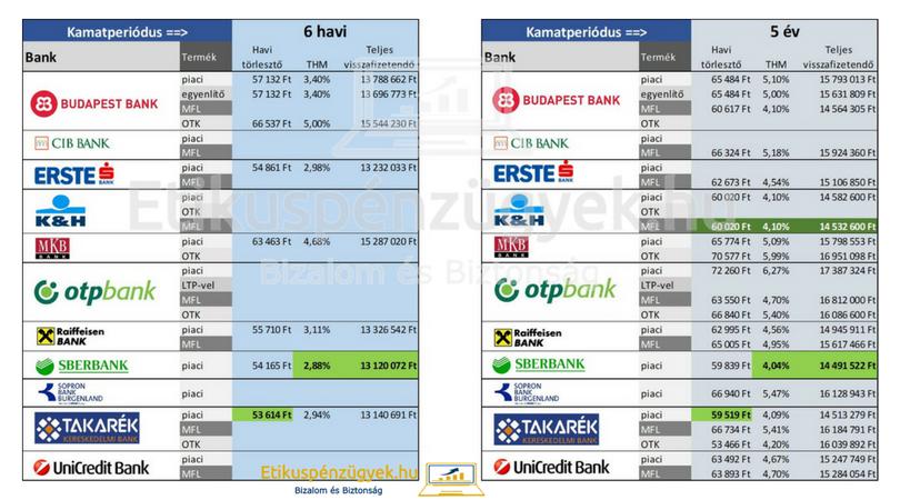 Lakáshitelről mindent egy helyen - összehasonlítottuk a bankok kínálatát 2.rész