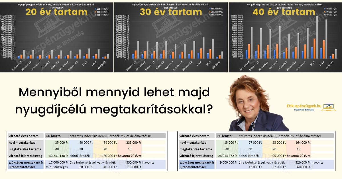 7 lépés az anyagi függetlenségedhez és a nyugdíjadhoz 1.rész
