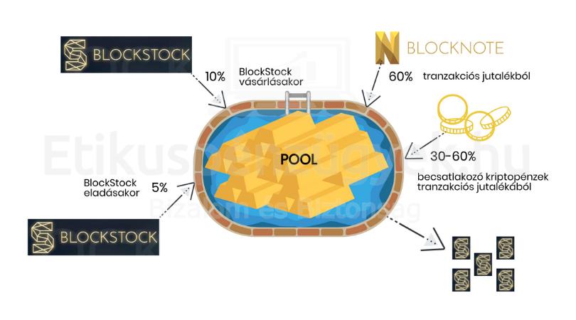 Izgalmas virtuális pénzek, avagy jó üzlet a kriptopénz vagy inkább a rulett? 2.rész